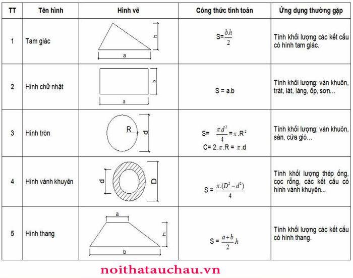 Công thức tính mét vuông ( m2)