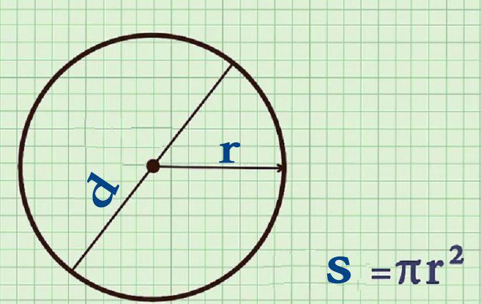 Tính diện tích mét vuông hình tròn